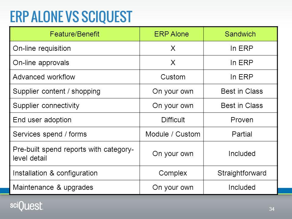 ERP alone vs Sciquest Feature/Benefit ERP Alone Sandwich
