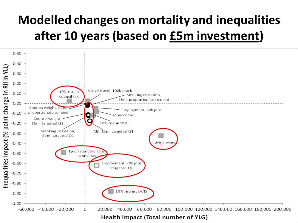 Modelled changes on mortality and inequalities after 10 years (based on £5m investment)