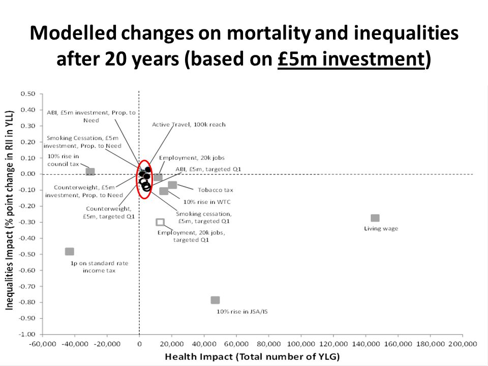 Modelled changes on mortality and inequalities after 20 years (based on £5m investment)