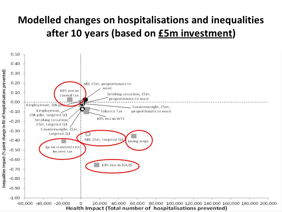 Modelled changes on hospitalisations and inequalities after 10 years (based on £5m investment)