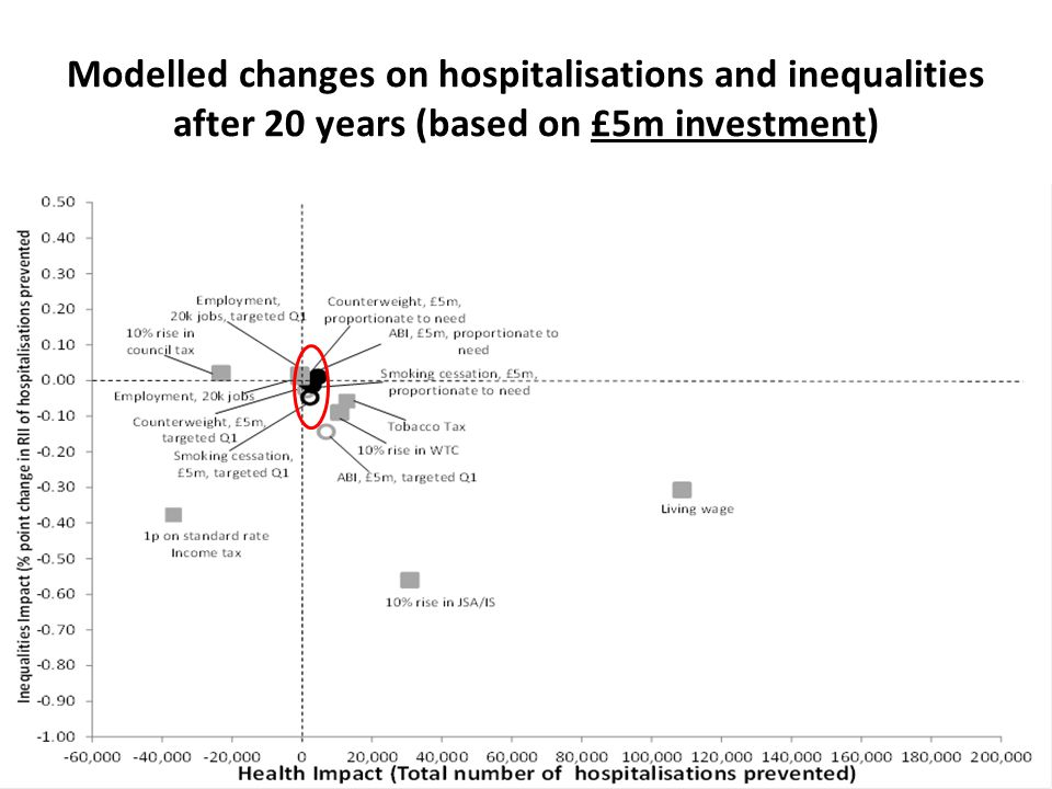 Modelled changes on hospitalisations and inequalities after 20 years (based on £5m investment)