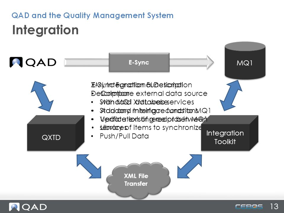Integration MQ1 XML Integration Functional Description