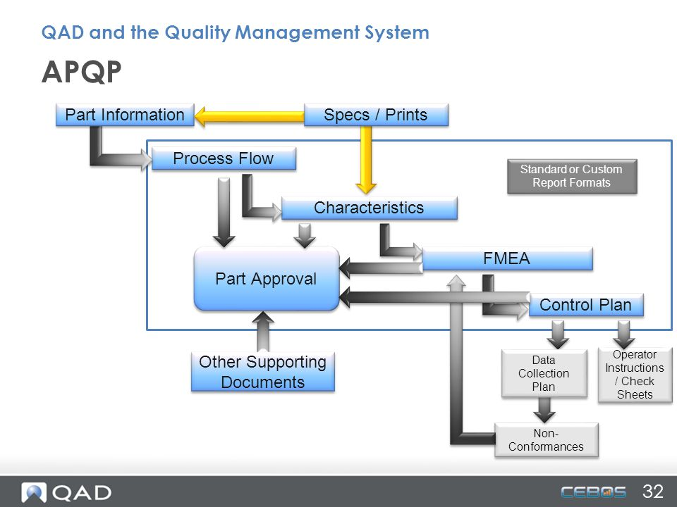 APQP QAD and the Quality Management System 32 Part Information
