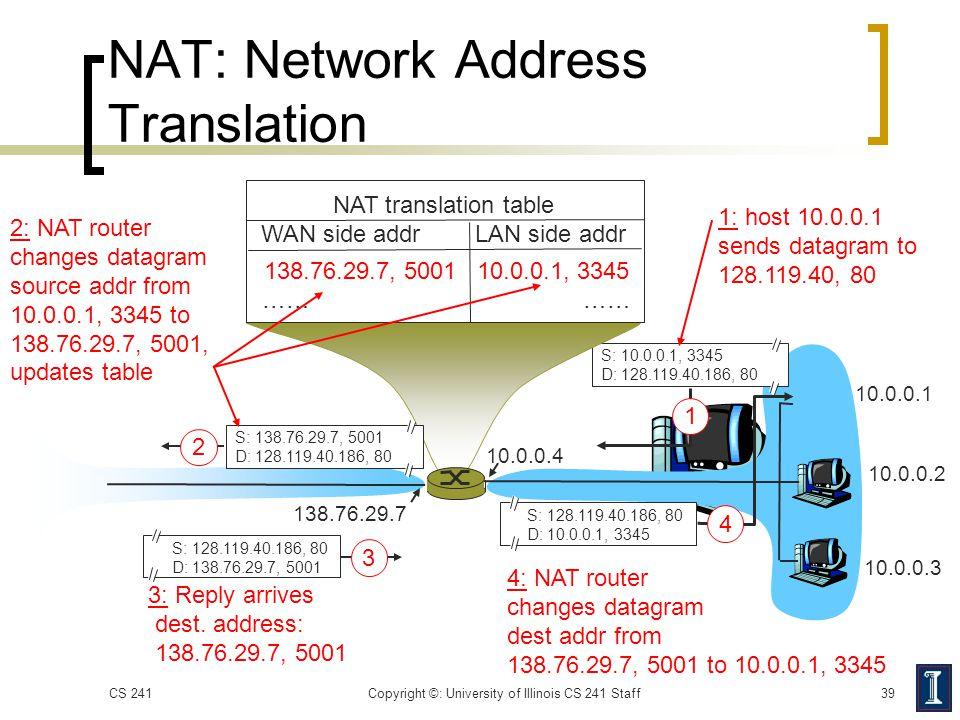 NAT: Network Address Translation