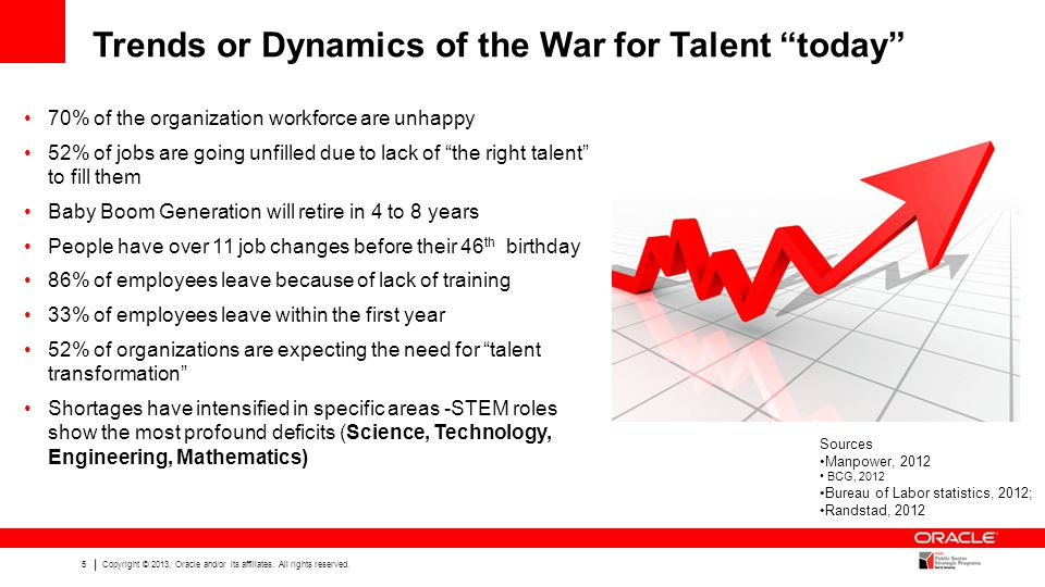 Trends or Dynamics of the War for Talent today