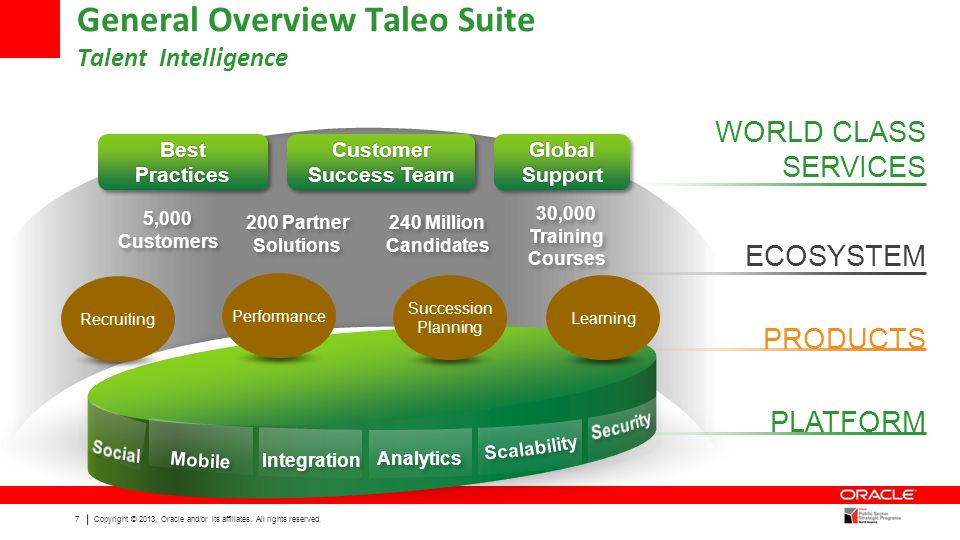 General Overview Taleo Suite Talent Intelligence