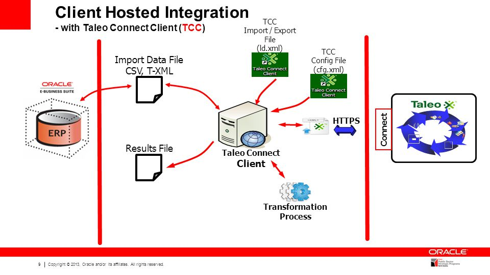 Client Hosted Integration - with Taleo Connect Client (TCC)