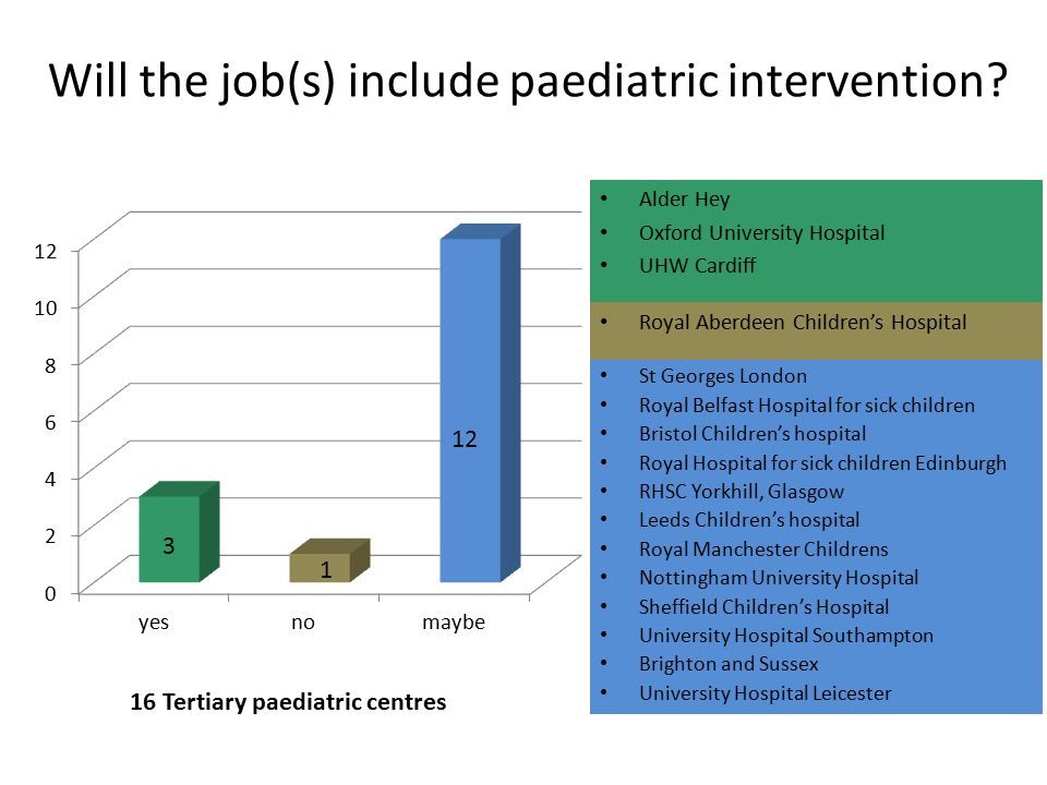 Will the job(s) include paediatric intervention