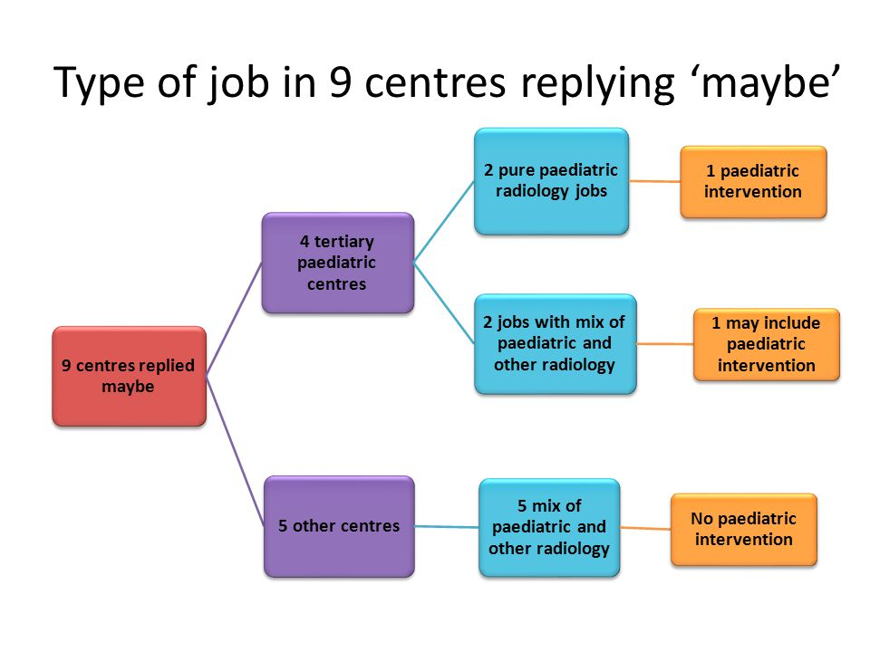 Type of job in 9 centres replying 'maybe'