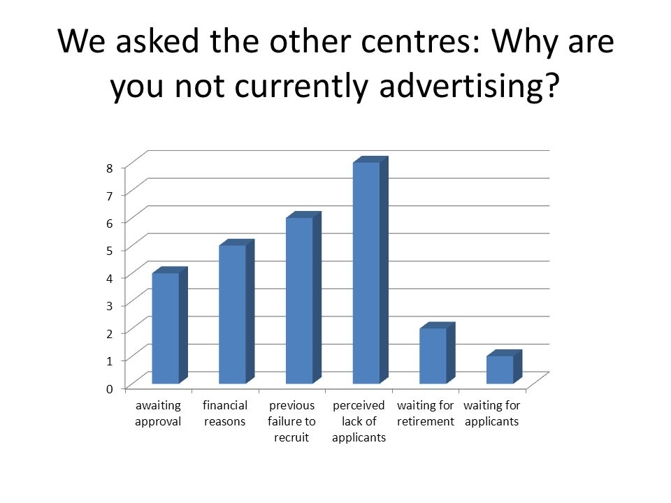 We asked the other centres: Why are you not currently advertising