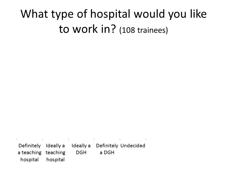 What type of hospital would you like to work in (108 trainees)