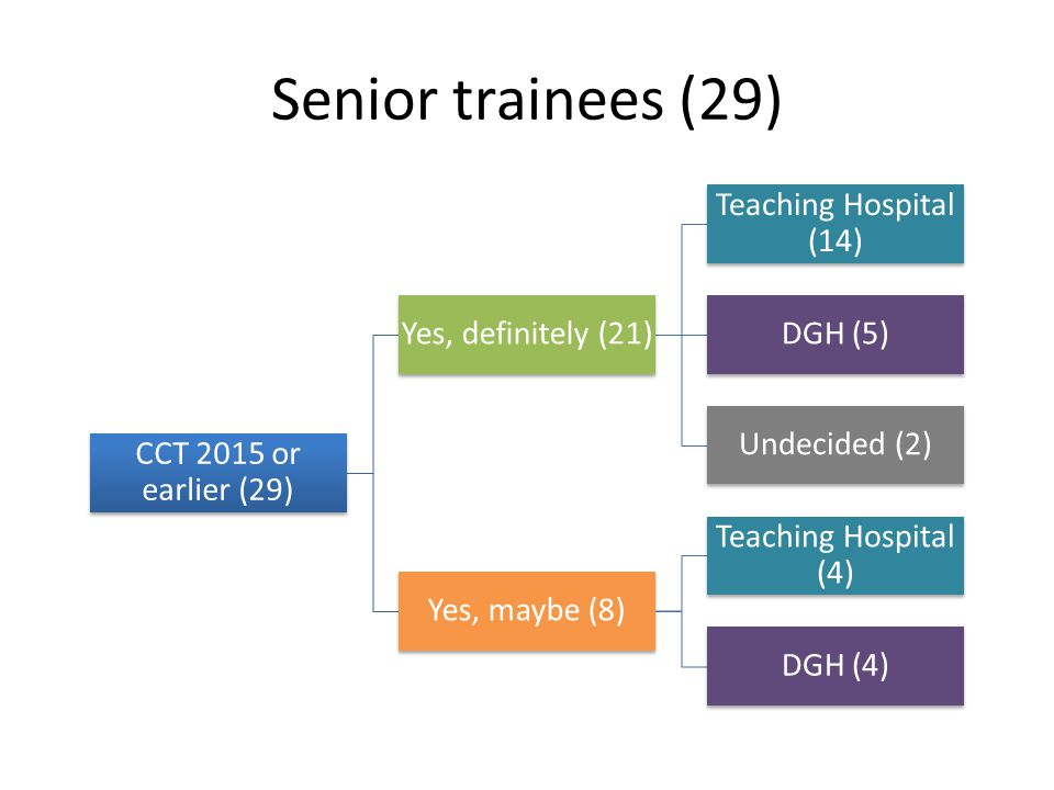 Senior trainees (29) Teaching Hospital (14) Yes, definitely (21)
