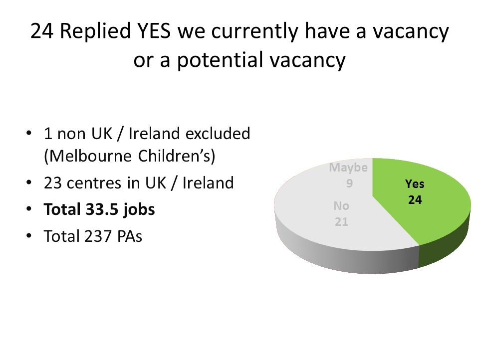 24 Replied YES we currently have a vacancy or a potential vacancy