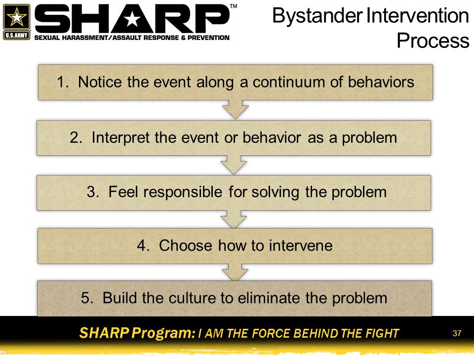 Process 1. Notice the event along a continuum of behaviors