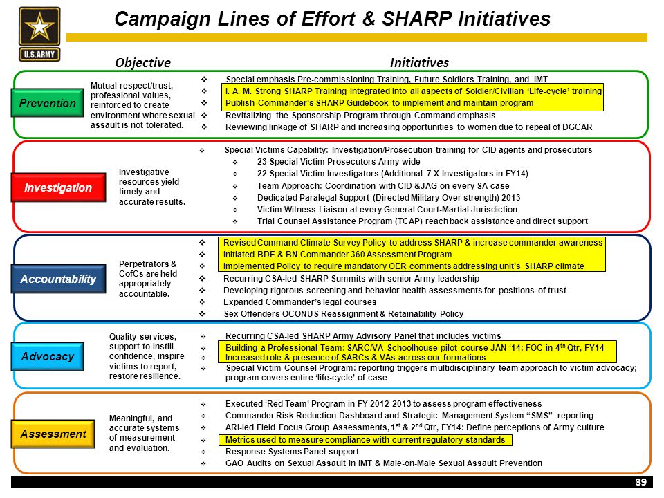Campaign Lines of Effort & SHARP Initiatives