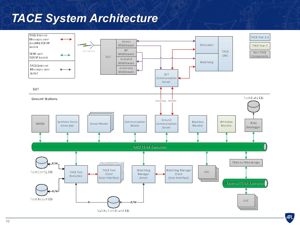 TACE System Architecture