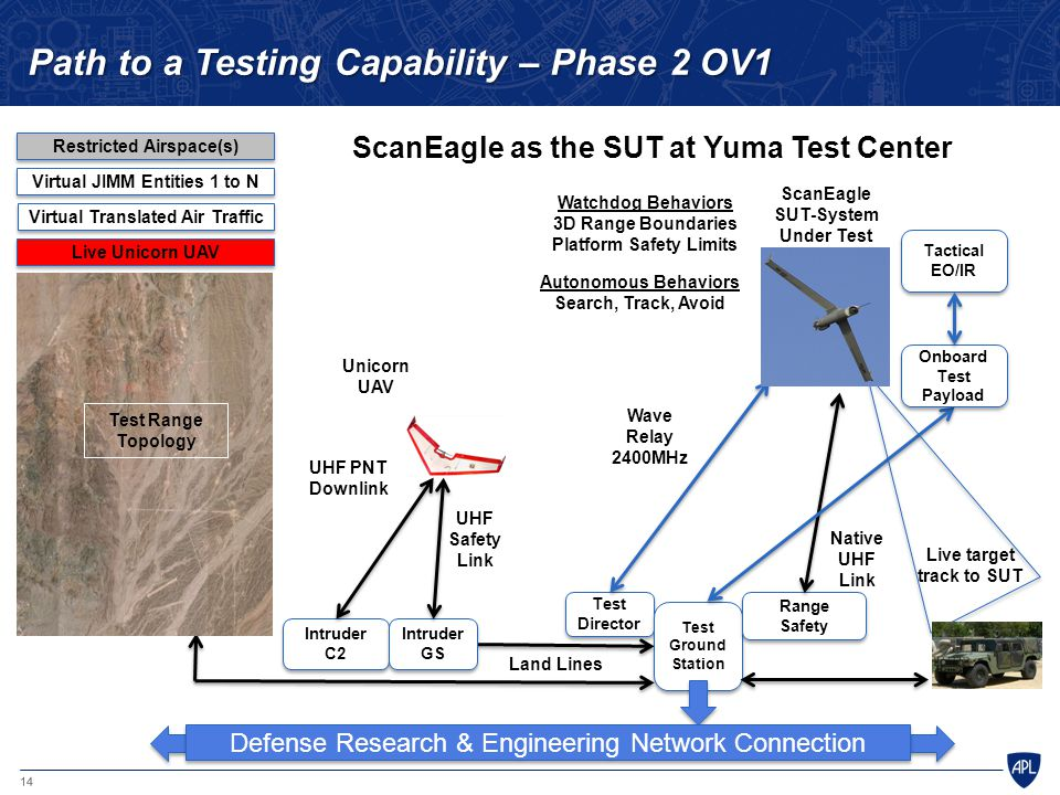 Path to a Testing Capability – Phase 2 OV1
