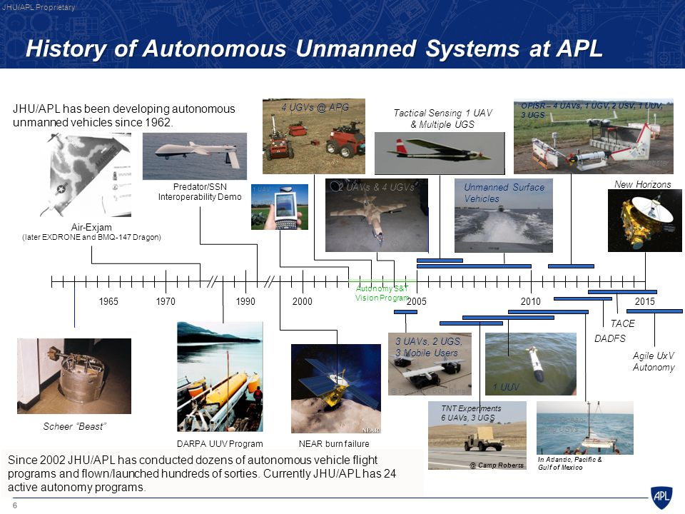 History of Autonomous Unmanned Systems at APL