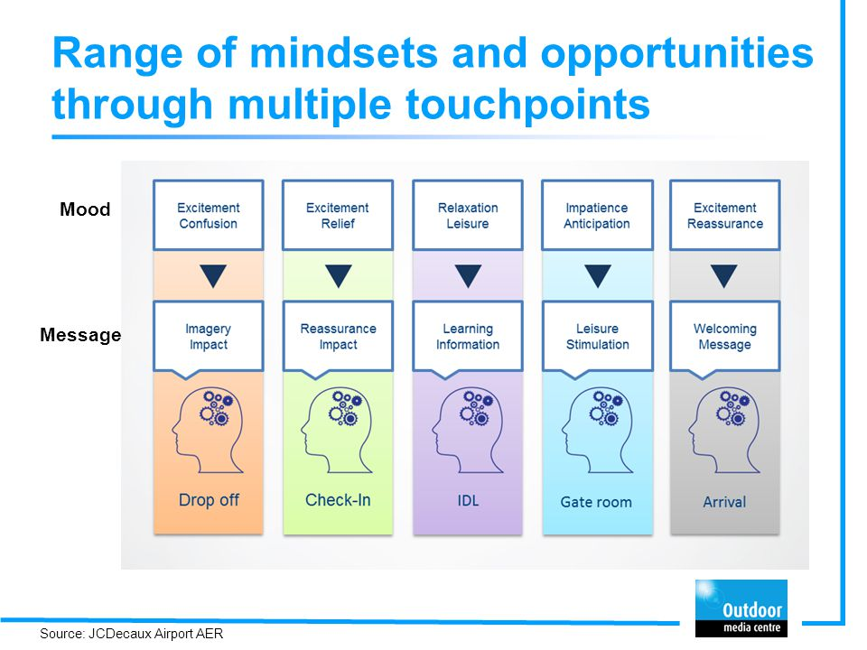 Range of mindsets and opportunities through multiple touchpoints