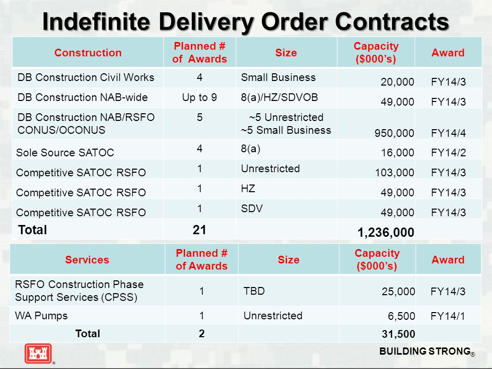 Indefinite Delivery Order Contracts