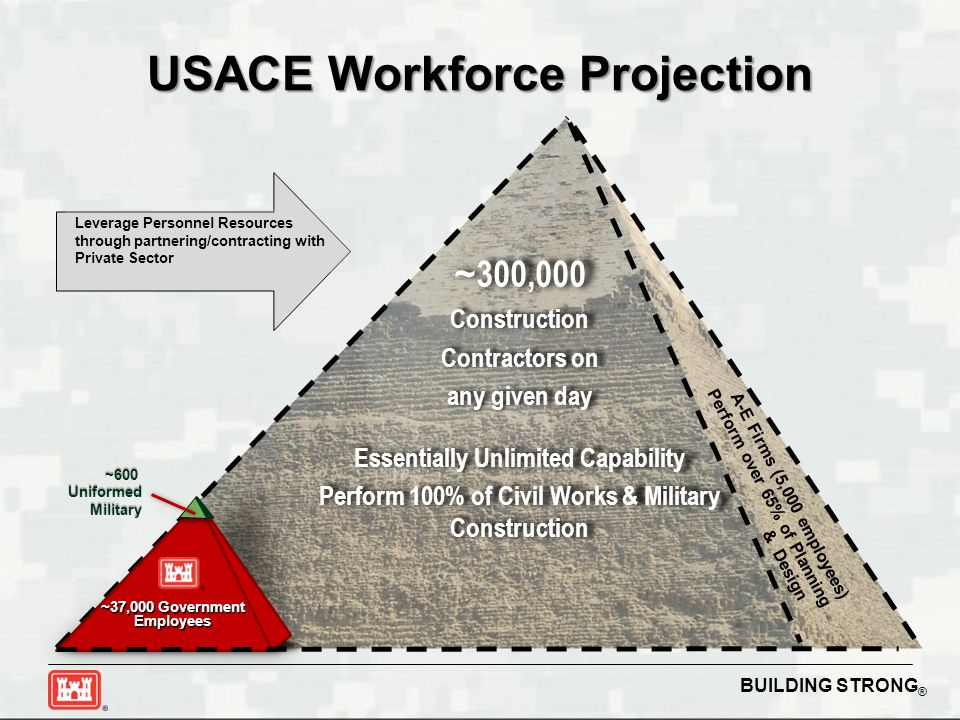 USACE Workforce Projection