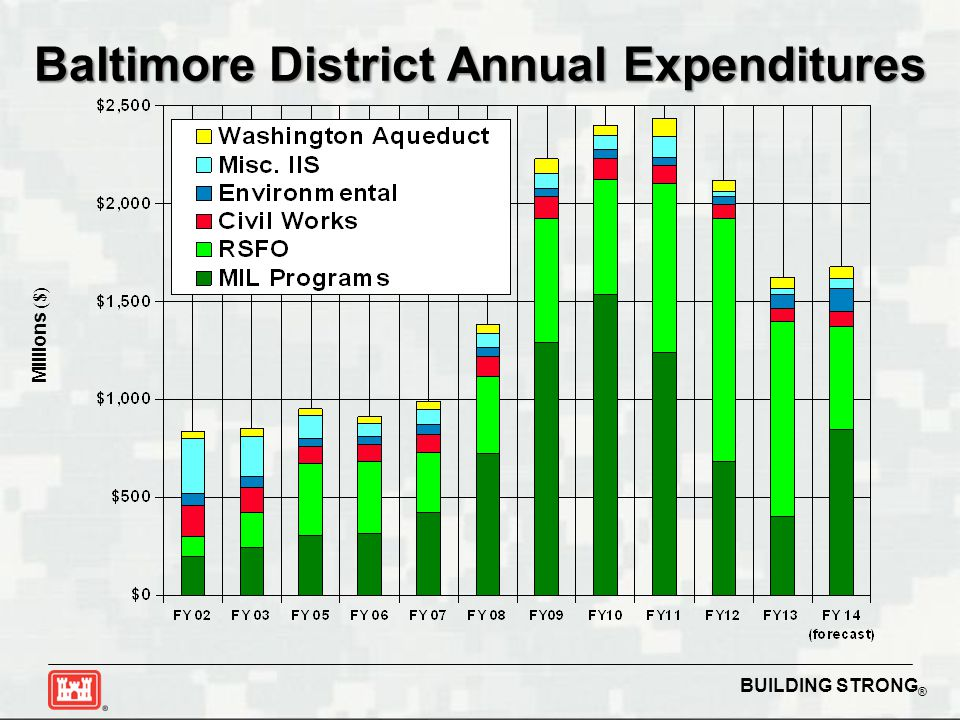 Baltimore District Annual Expenditures