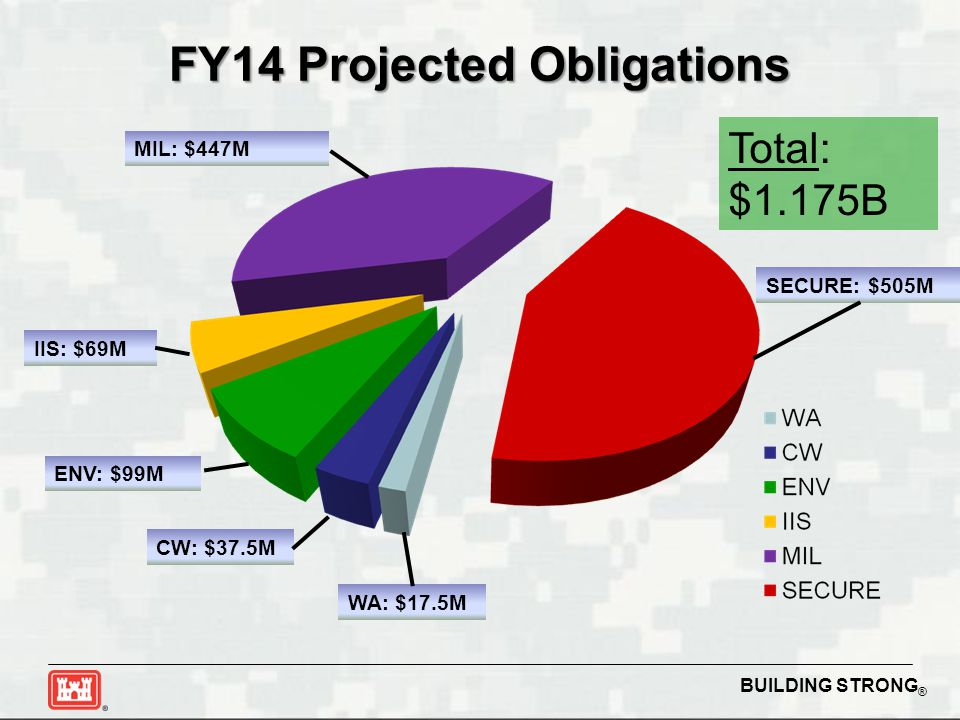 FY14 Projected Obligations
