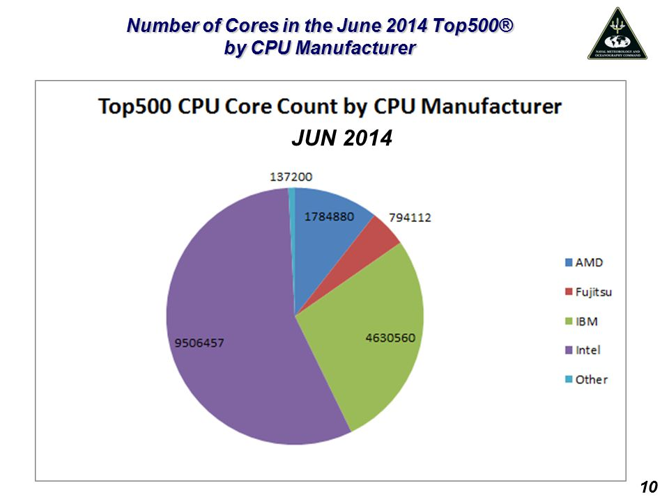 Number of Cores in the June 2014 Top500® by CPU Manufacturer