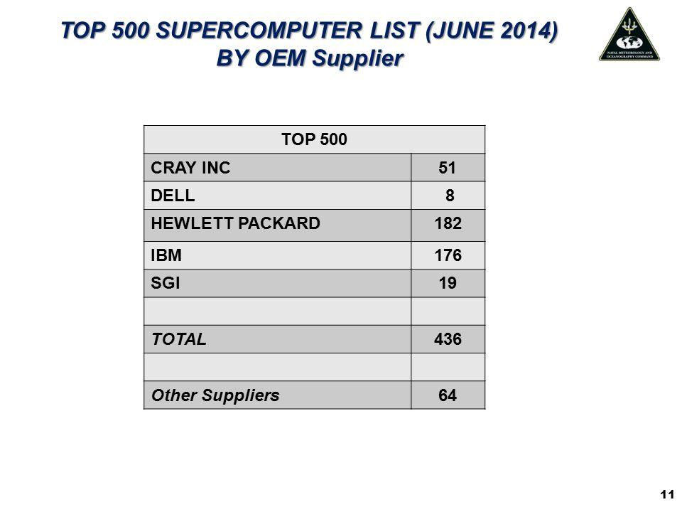 TOP 500 SUPERCOMPUTER LIST (JUNE 2014)
