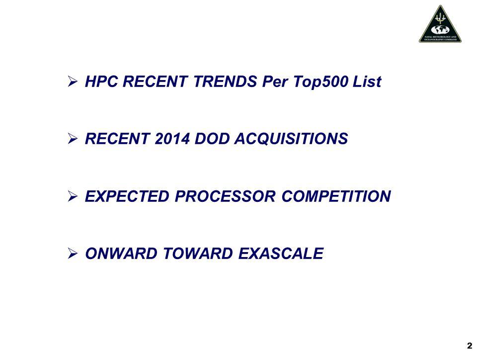 HPC RECENT TRENDS Per Top500 List