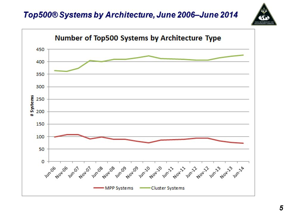 Top500® Systems by Architecture, June 2006–June 2014