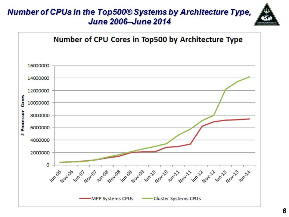 Number of CPUs in the Top500® Systems by Architecture Type, June 2006–June 2014