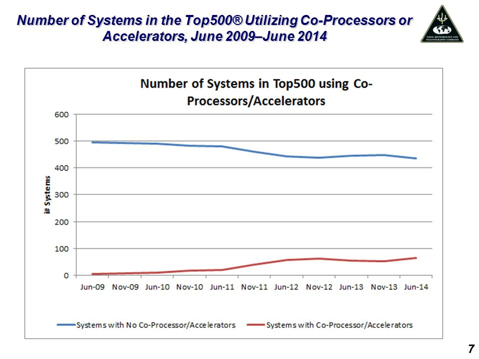 Number of Systems in the Top500® Utilizing Co-Processors or Accelerators, June 2009–June 2014