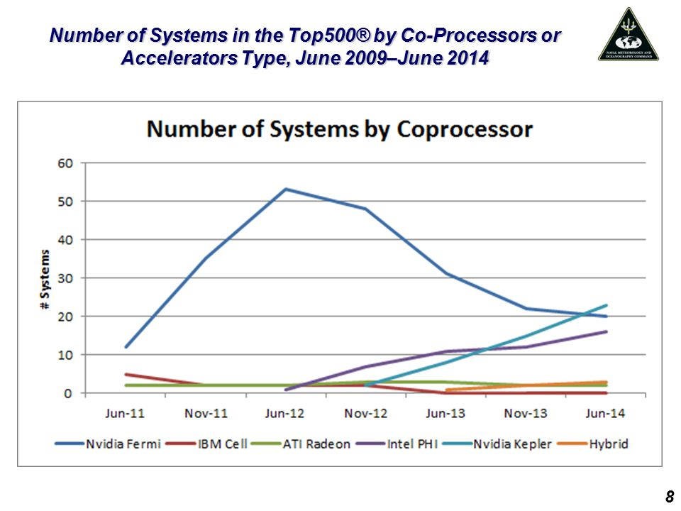 Number of Systems in the Top500® by Co-Processors or Accelerators Type, June 2009–June 2014