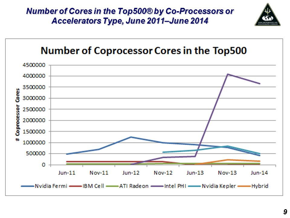 Number of Cores in the Top500® by Co-Processors or Accelerators Type, June 2011–June 2014