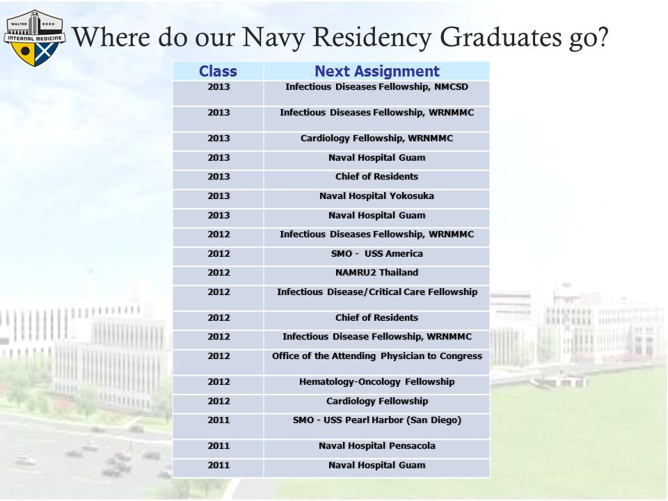 Where do our Navy Residency Graduates go