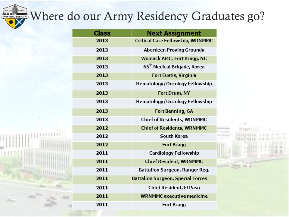 Where do our Army Residency Graduates go