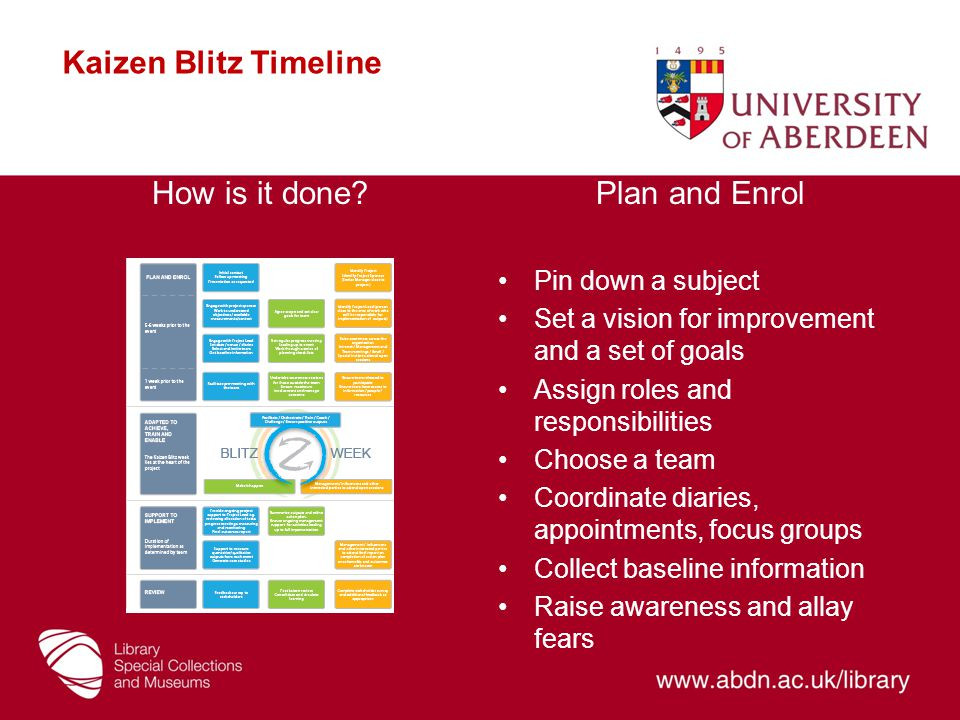 Kaizen Blitz Timeline How is it done Plan and Enrol