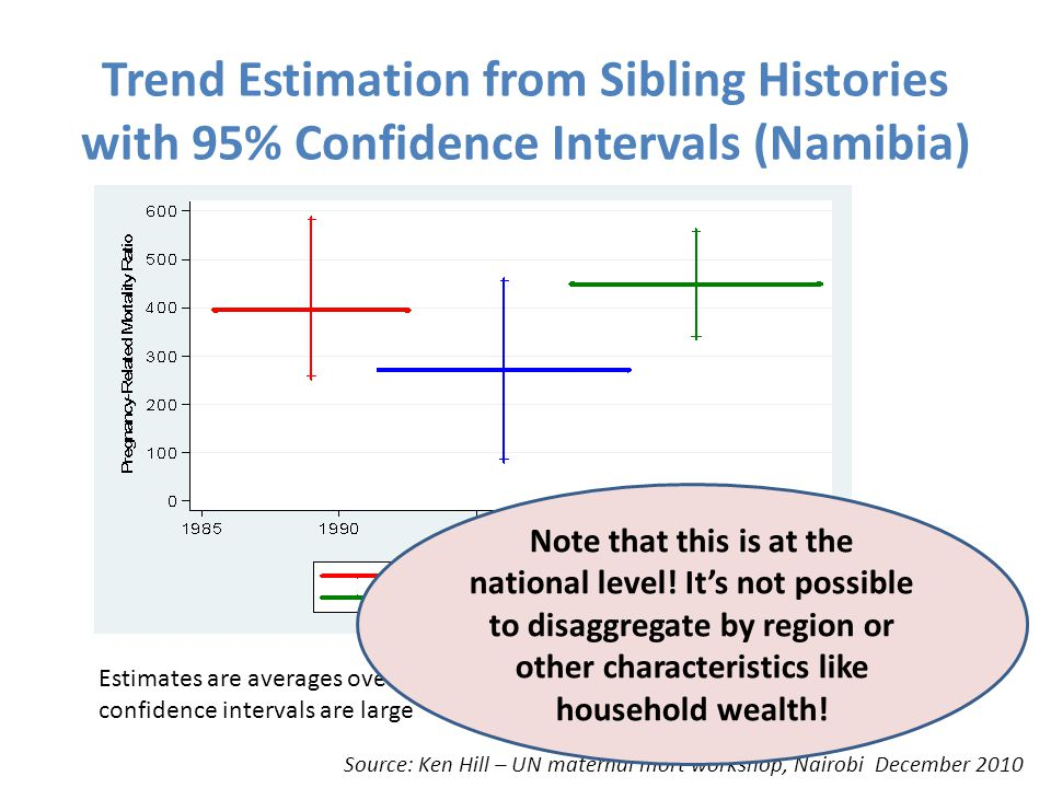 Trend Estimation from Sibling Histories with 95% Confidence Intervals (Namibia)