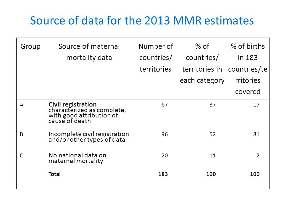 Source of data for the 2013 MMR estimates