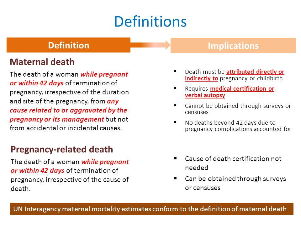 Definitions Definition Implications Maternal death