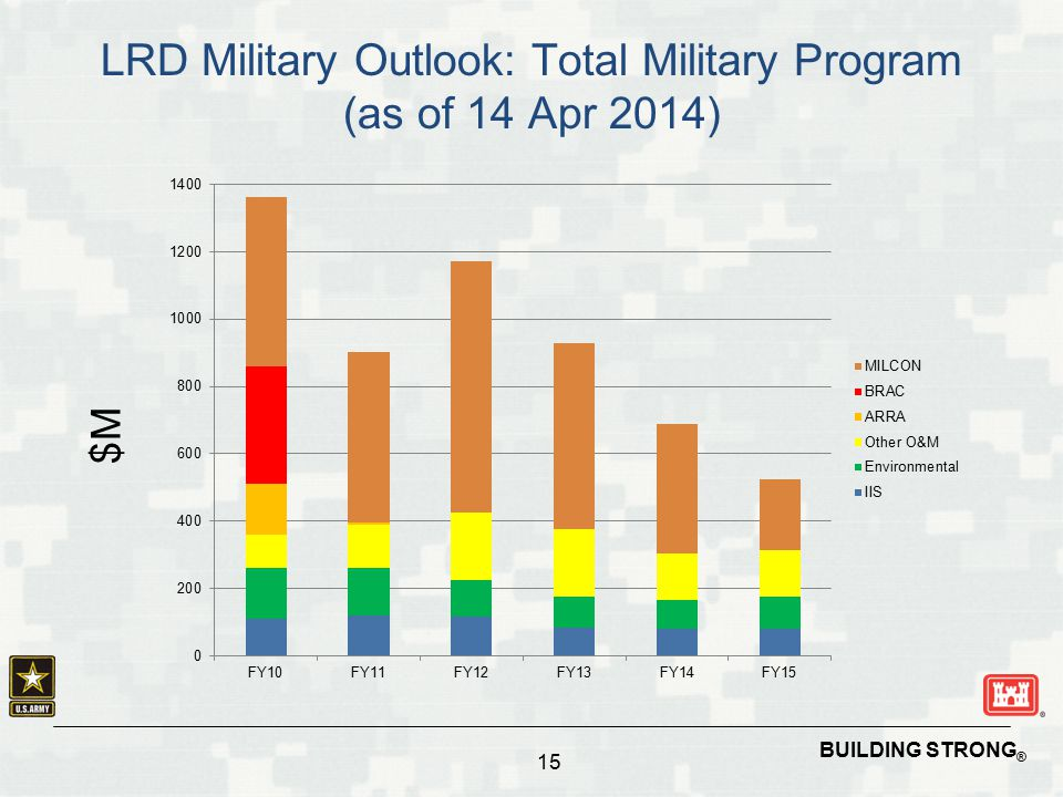 LRD Military Outlook: Total Military Program (as of 14 Apr 2014)