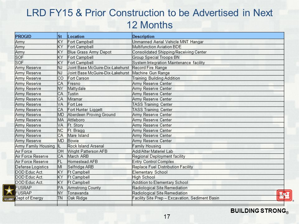 LRD FY15 & Prior Construction to be Advertised in Next 12 Months