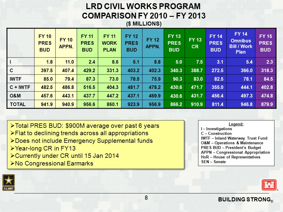 LRD CIVIL WORKS PROGRAM Omnibus Bill / Work Plan