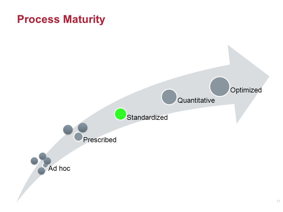 Process Maturity Optimized Quantitative Standardized Prescribed Ad hoc