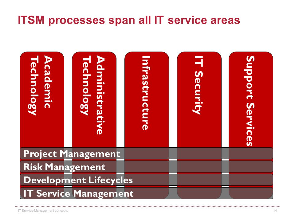 ITSM processes span all IT service areas