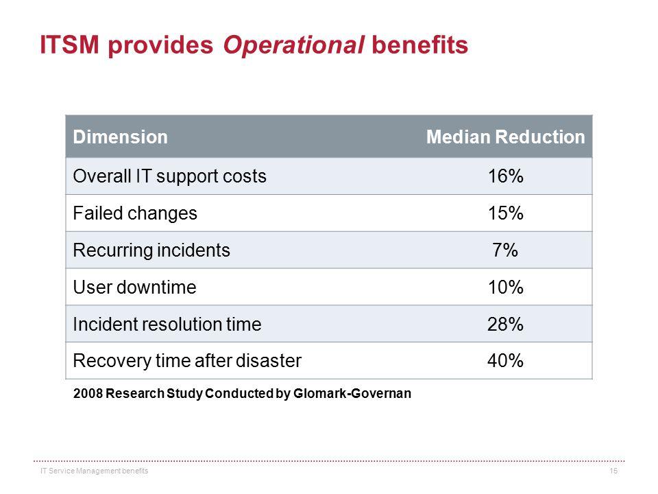 ITSM provides Operational benefits
