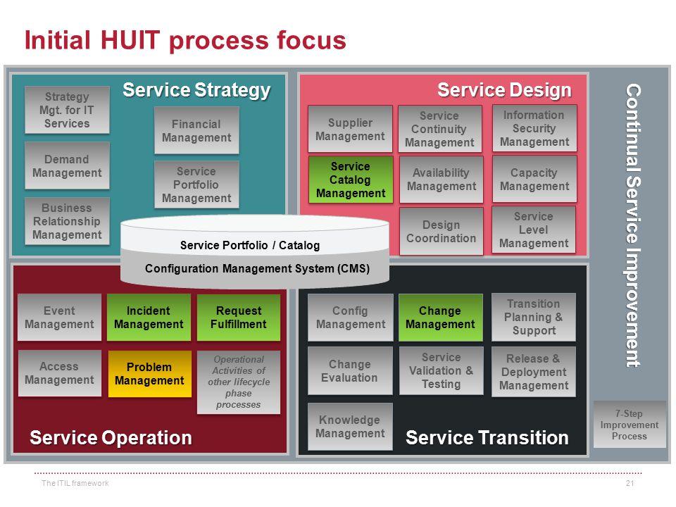 Initial HUIT process focus