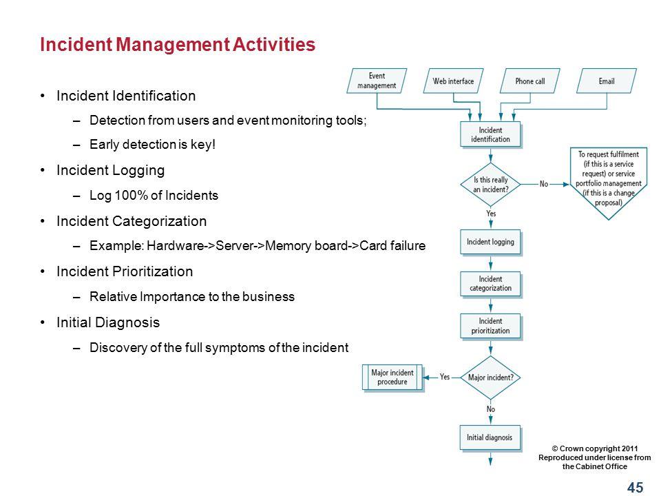 Incident Management Activities