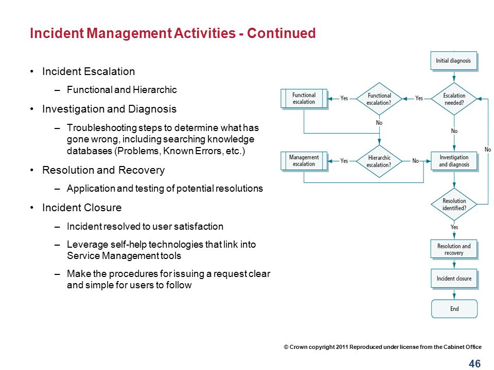 Incident Management Activities - Continued